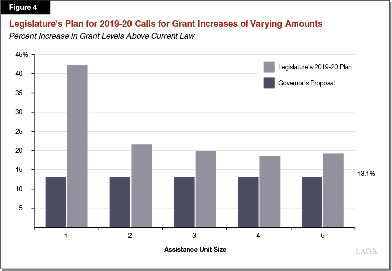 Figure 4 - Legislature's Plan for 2019-20 Calls for Grant Increases of Varying Amounts Depending on AU Size