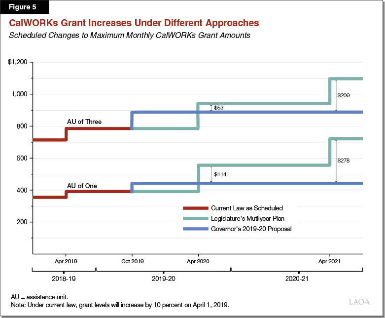 Figure 5 - CalWORKs Grant Increases Under Different Approaches