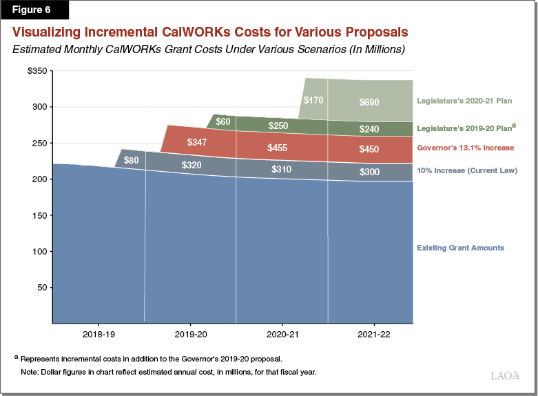 Figure 6 - Visualizing Incremental CalWORKs Costs for Various Proposals