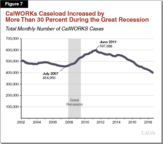 Figure 7 - CalWORKs Caseload Increased by More Than 30 Percent During the Great Recession