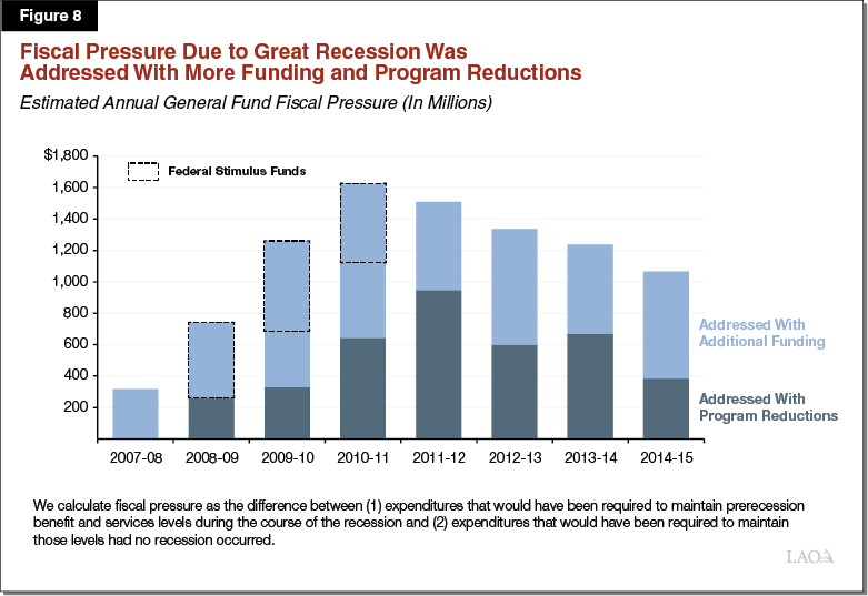 Figure 8 - Fiscal Pressure Due to Great Recession Was Addressed More Funding and Program Reductions