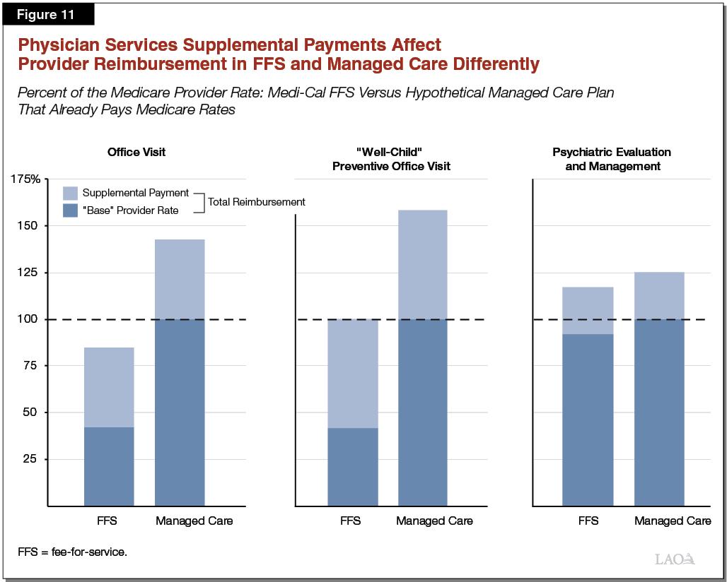 Figure 11 - Physician Services Supplemental Payments Will Have Different Impacts on Provider Reimbursement in Fee for