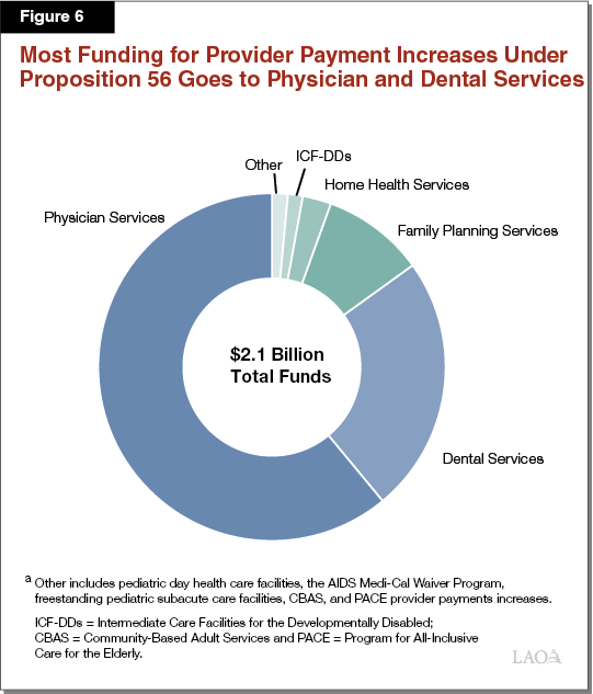 Figure 6 - Most Funding for Provider Payment Increases Under Proposition 56 Goes to Physician and Dental Supplemental