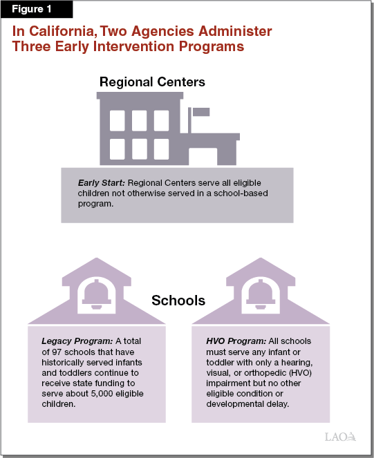 Figure 1 - Two Agencies Administer Three Early Intervention Programs