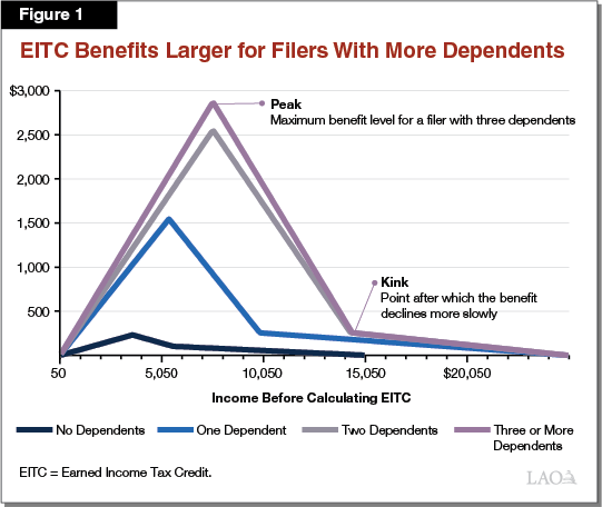 Figure 1 - EITC Benefits Larger for Filers with More Dependents