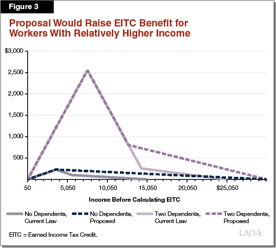 Figure 3 - Proposal Would Raise EITC Benefit for Filers Above Lowest Income Levels