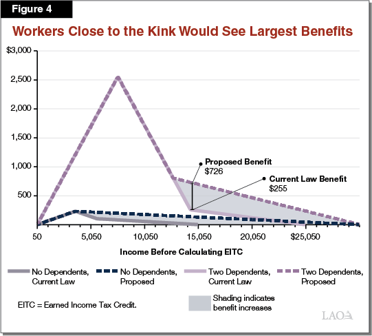 Figure 4 - Workers Close to the Kink Would See Largest Benefits