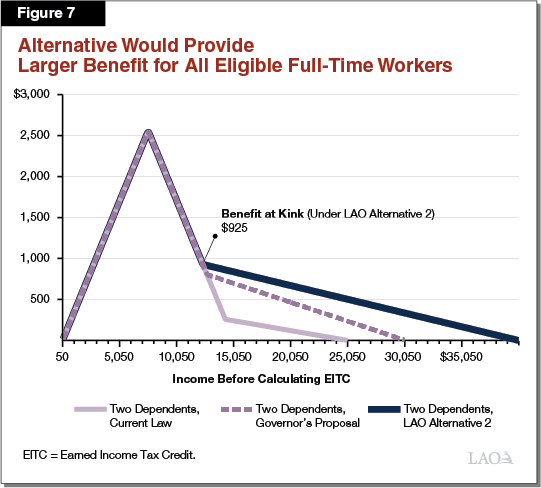 Figure 7 - Alternative Would Provide More for Full Time Workers
