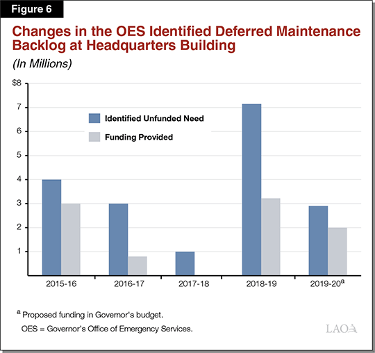 Figure 6 - Changes in the OES Identified Deferred Maintenance Backlog at Headquarters Building