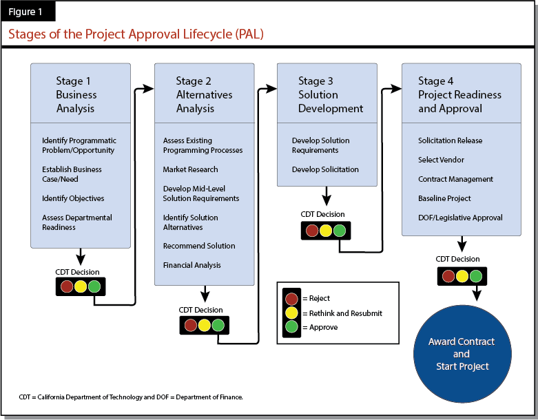 Figure 1. Stages of the Project Approval Lifecycle (PAL)