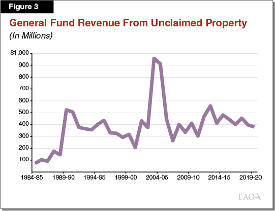 Figure 3 - General Fund Revenue from Unclaimed Property