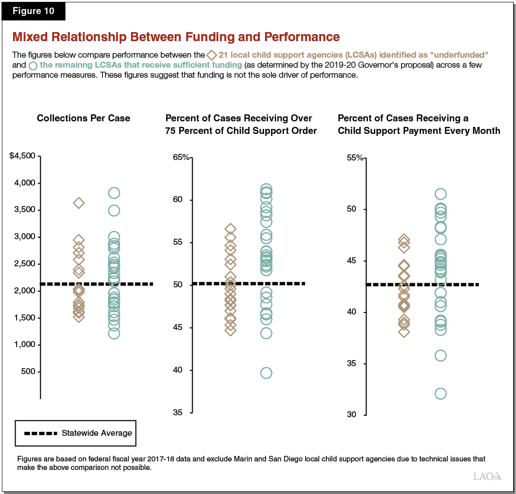 Figure 10 - Mixed Relationship Between Funding and Performance