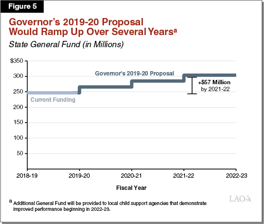 Figure 5 - Governor's 2019-20 Proposal Would Ramp Up Over Several Years