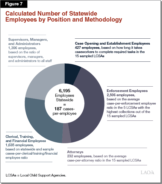 Figure 7 - Calculated Number of Statewide Employees by Position and Methodology