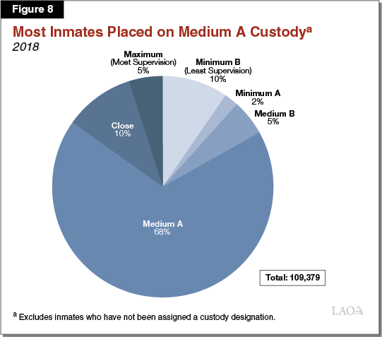 Improving California's Prison Inmate Classification System