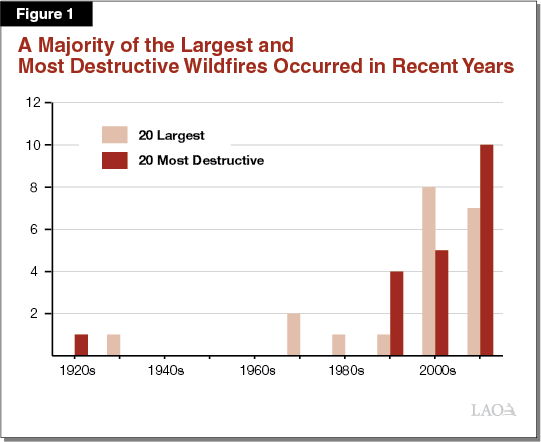 Figure 1: Most of the Largest and Most Destructive Wildfires Occurred in Recent Years