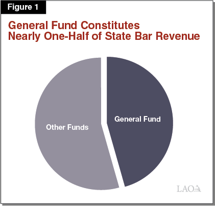Figure 1 - General Fund Constitutes Nearly One-Half of State Bar Revenue