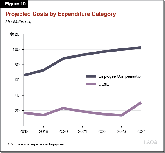 Figure 10 - Projected Costs by Expenditure Category