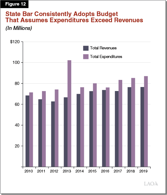 Figure 12 - State Bar Consistently Adopts Budget That Assumes Expenditures Exceed Revenues
