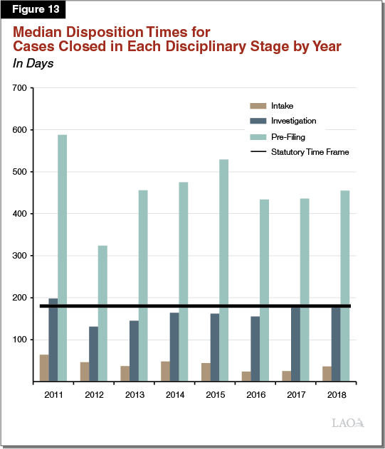 Figure 13 - Median Disposition Times for Cases Closed in Each Disciplinary Stage by Year