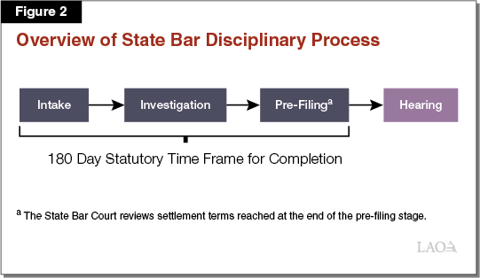 Figure 2 - Overview of State Bar Disciplinary Process