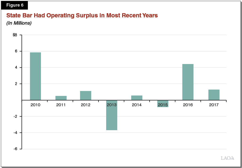 Figure 6 - State Bar Had Operating Surplus in Most Recent Years