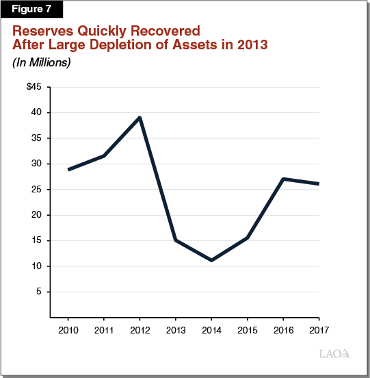 Figure 7 - Reserves Quickly Recovered After Large Depletion of Assets in 2013
