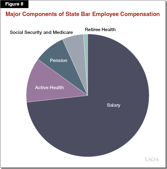 Figure 8 - Major Components of State Bar Employee Compensation