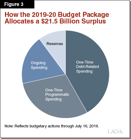 The 2019-20 Budget: Overview of the California Spending Plan