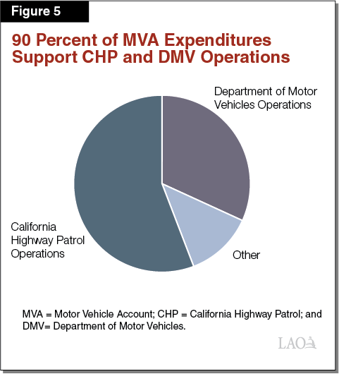 Figure 5: 90 Percent of MVA Expenditures Support CHP and DMV Operations