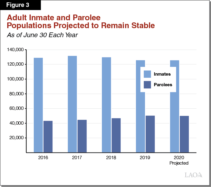 Figure 3 - Adult Inmate and Parolee Populations Projected to Remain Stable