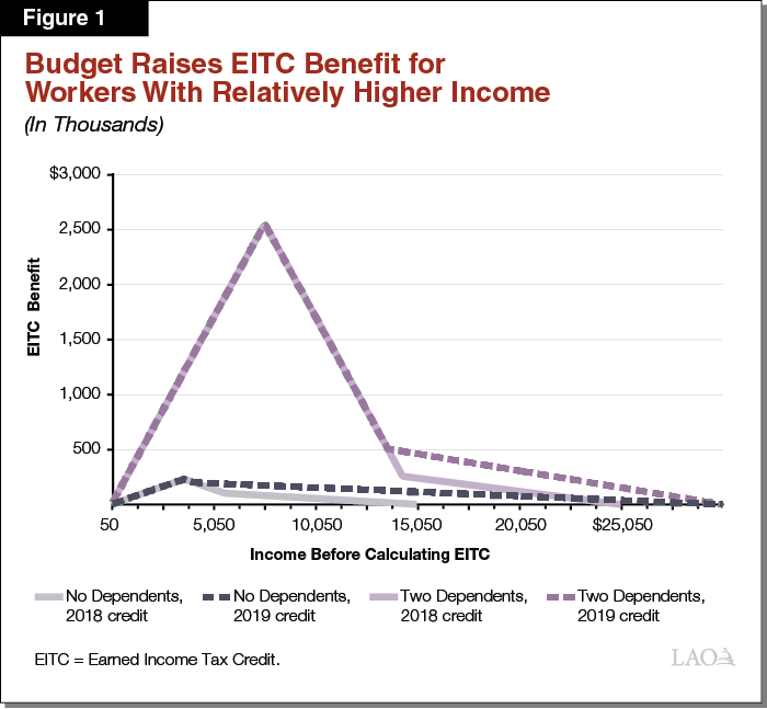 Figure 1 - Budget Raises EITC Benefit for Workers With Relatively Higher Income
