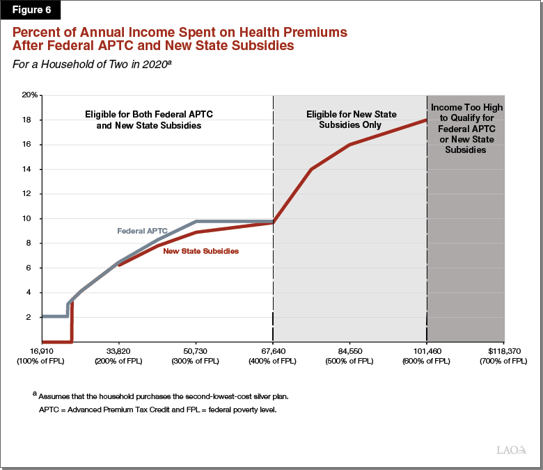 Figure 6 - Percent of Income Spent on Health Premiums After Federal APTC and New State Subsidies