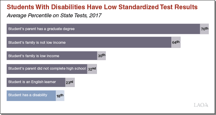 Figure - Students With Disabilities Have Lower Standardized Test Result