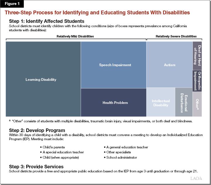 Figure 1 - Three-Step Process for Identifying and Educating Students With Disabilities
