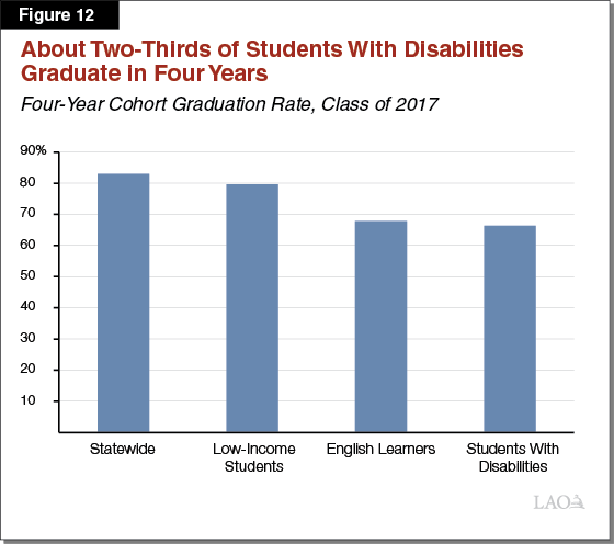 Figure 12 - About Two-Thirds of Students With Disabilities Graduate in Four Years