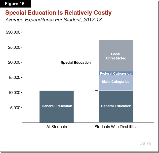 Figure 16 - Special Education Is Relatively Costly