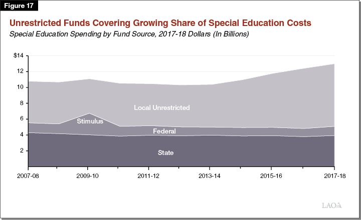Figure 17 - Unrestricted Funds Covering Growing Share of Special Education Costs