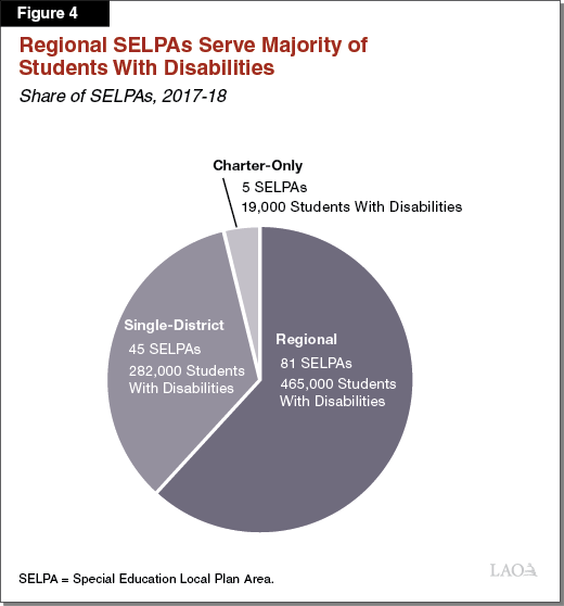 Figure 4 - Regional SELPAs Serve Majority of Students With Disabilities