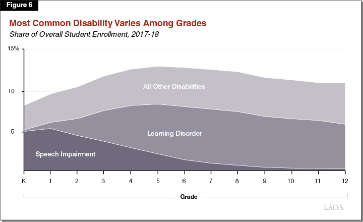Figure 6 - Most Common Disability Varies Among Grades