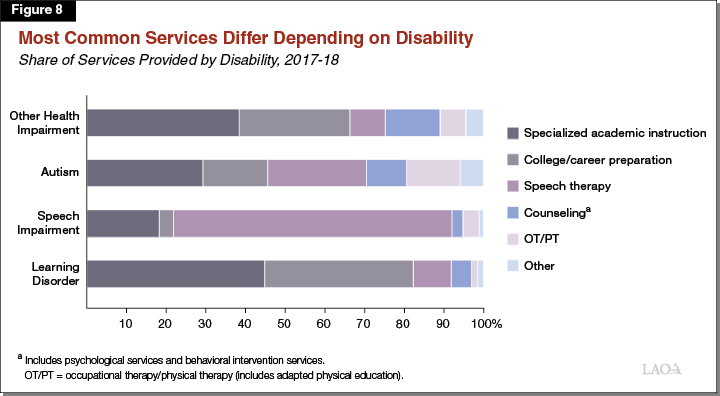 Figure 8 - Most Common Services Differ Depending on Type of Disability