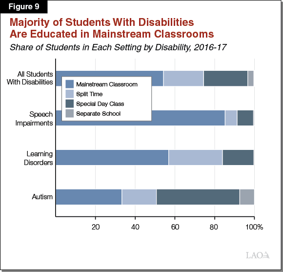 Figure 9 - Majority of Students With Disabilities Are in Mainstream Classrooms