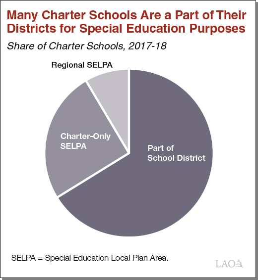 Text Box Figure Many Charter Schools Are a Part of Their Districts for Special Education Purposes