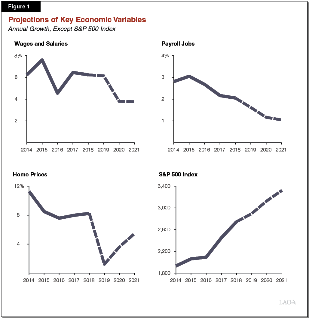 Figure 1 - Projections of Key Economic Variables