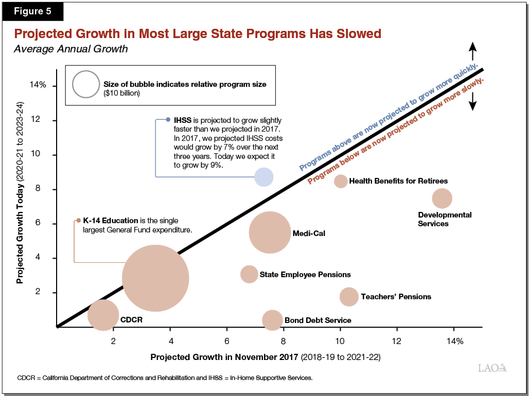 Figure 5 - Projected Annual Growth in Most Large State Programs Has Slowed
