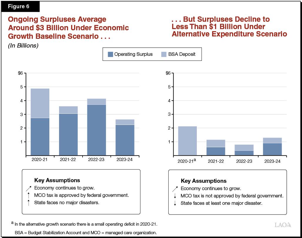 Figure 6 - Ongoing Surpluses Average Around $3 Billion Under Economic Growth Baseline Scenario