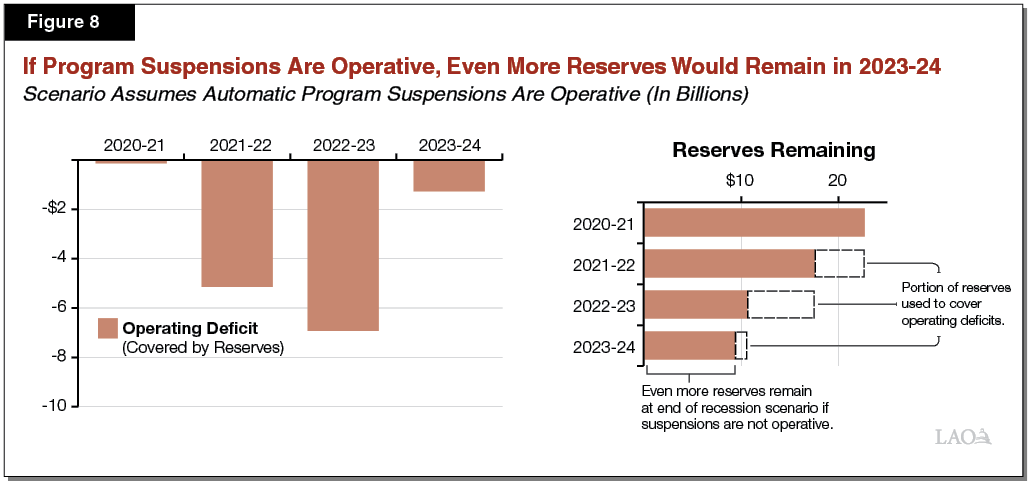 Figure 8 - If Program Suspensions Are Operative, Even More Reserves Would Remain in 2023-24