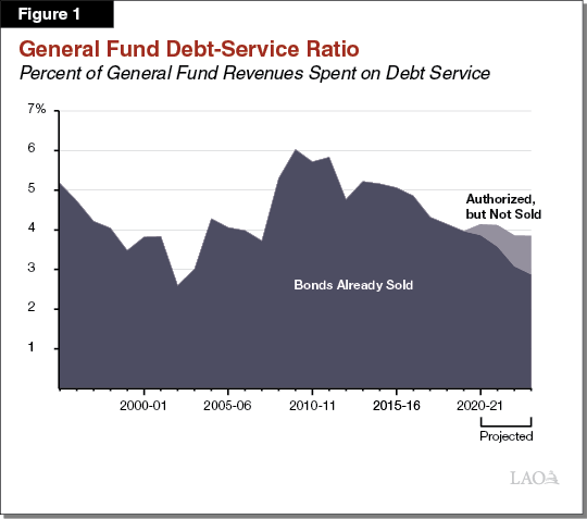 Figure 1 Debt Service Ratio Expected to Decline