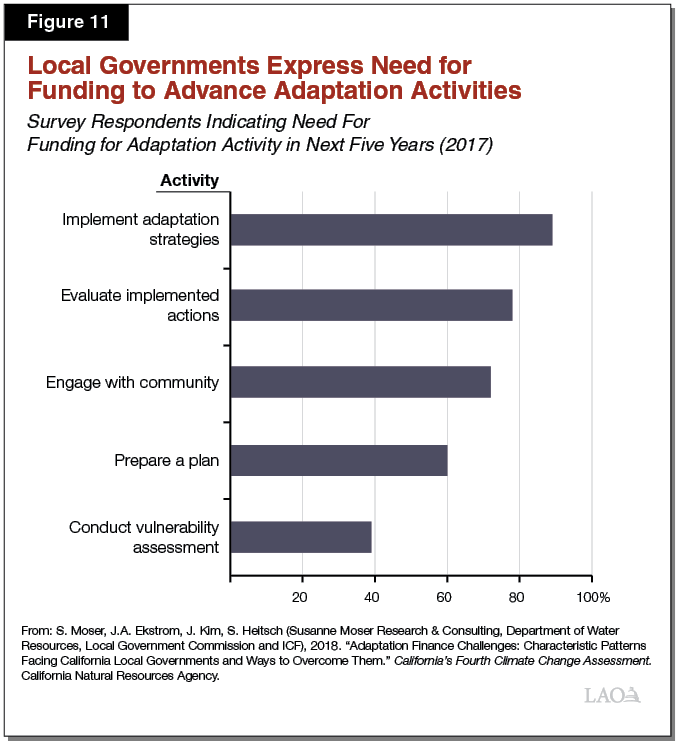 Figure 11 - Local Governments Express Need for Funding to Advance Adaptation Activities