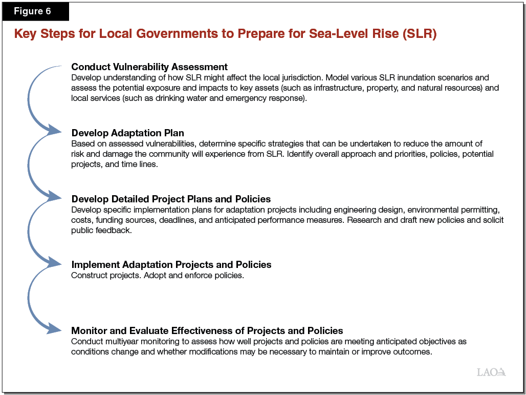 Figure 6 - Key Steps for Local Governments to Prepare for Sea-Level Rise